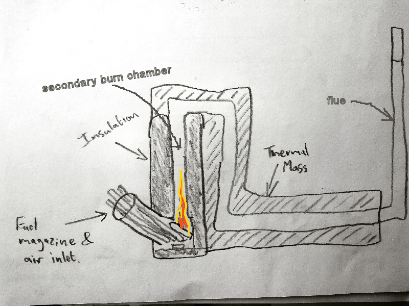 Making a Wood Burning Stove -1 Design